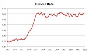 happy marriade, divorce rising daily, save your marriage, highly neglected threats to marriage